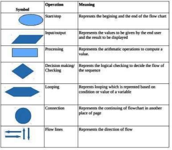 Flowchart diagram alur materi kuliah program studi sistem informasi flowchart diagram alur ccuart Images