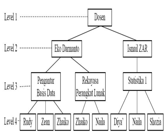 Basis data relasional materi kuliah program studi sistem informasi simpul node dan simpul terluar disebut sebagai daun leaf sehingga tampak seperti jenjang dalam suatu silsilah keluarga menyerupai pohon terbalik ccuart Image collections